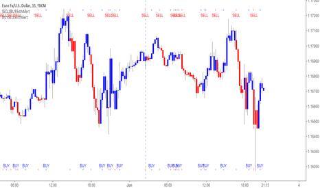 EURUSD: EURUSD Short 15min BUY2SELL2BUY Indicator