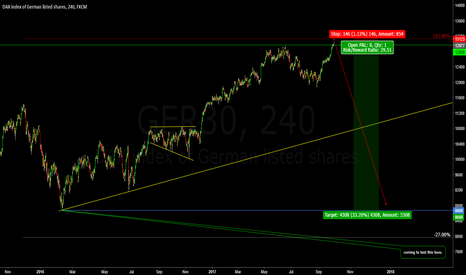 GER30: DAX just started creating another structure series.