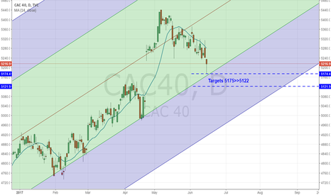 CAC40: CAC40 - TARGETS