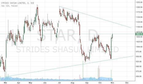 STAR: Star Buy Target Rs 1270;stop loss Rs 980