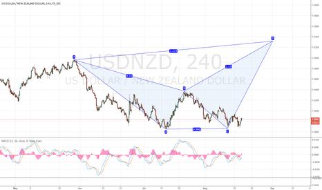 USDNZD: Dollar