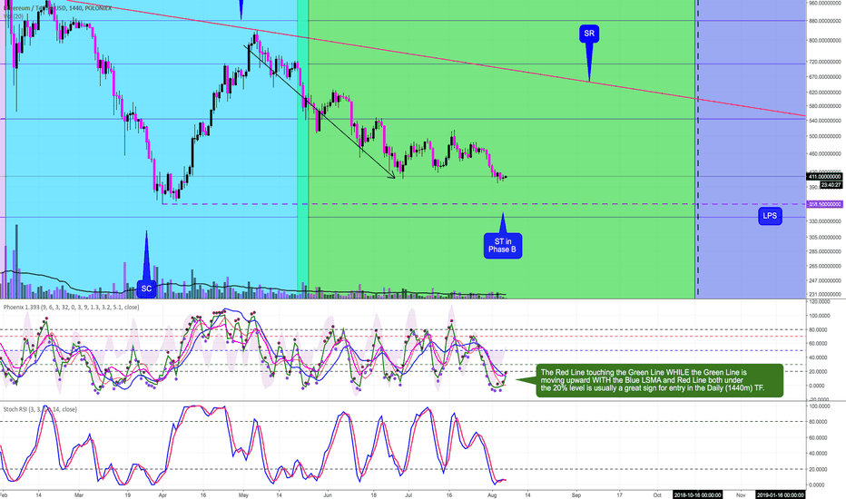 ETHUSDT: Reversal to Upside Looks Like it Could Occur Within 24 Hours