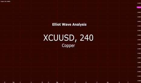 XCUUSD: Copper vs US Dollar $