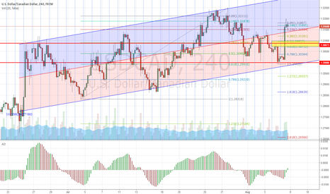 USDCAD: Long USDCAD after retracement