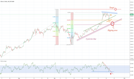 BTCUSD: BTCUSD – Dip at 5100 ?? or just an intermediate lower low ??