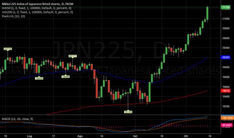 JPN225: NIKKEI   -   In eccesso come le altre Borse
