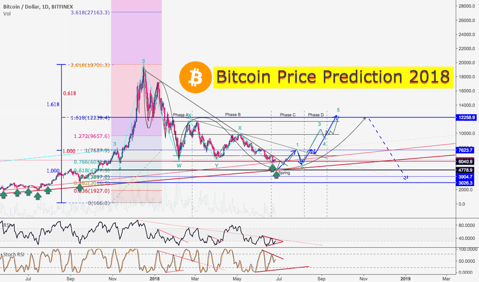 BTCUSD: Bitcoin Price Prediction for 2018: Golden Ratio