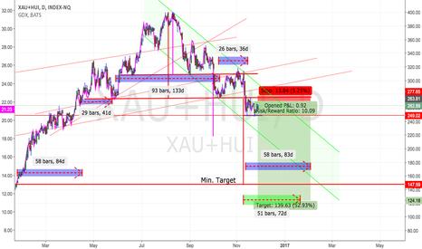 XAU+HUI: GDX & Miners: Back on short side