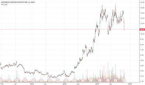 AMD: The Battle of Waterloo