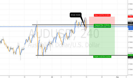 AUDUSD: Break INside
