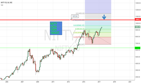 NIFTY: NIFTY MONTHLY CHART LONG TERM UPWARD TARGET