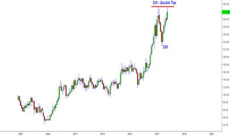 HINDZINC: Hindustan Zinc - Hot Century (100) Non Stop -Can Double Top Stop