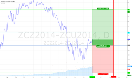 ZCZ2014-ZCU2014: Corn Intra-Commodity Spread