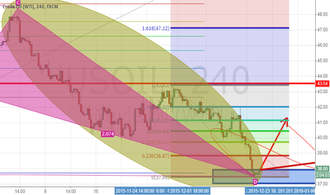 USOIL: Do. Crude oil $38. Target at $43 $45