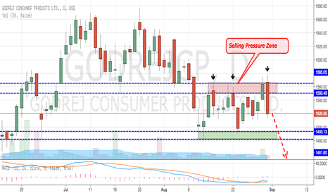 GODREJCP: Godrej Consumer Products - On High Selling Pressure (Sell)