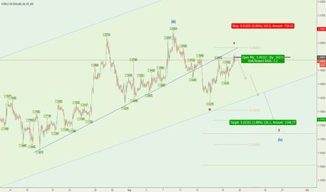 EURUSD: [Daily Analysis]EURUSD retrace for wave (iv)