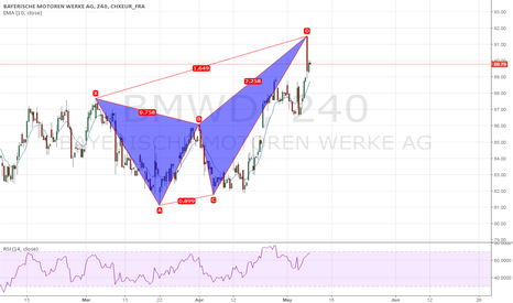 BMW: Bearish Butterfly