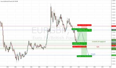 EURGBP: EUR/GBP - 2015 Prediction