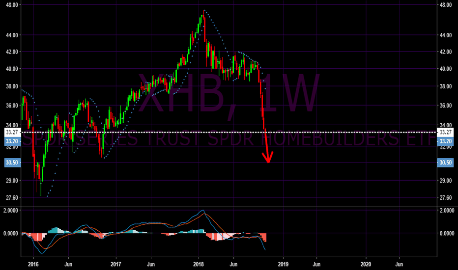 XHB: Homebuilders ETF could drop further