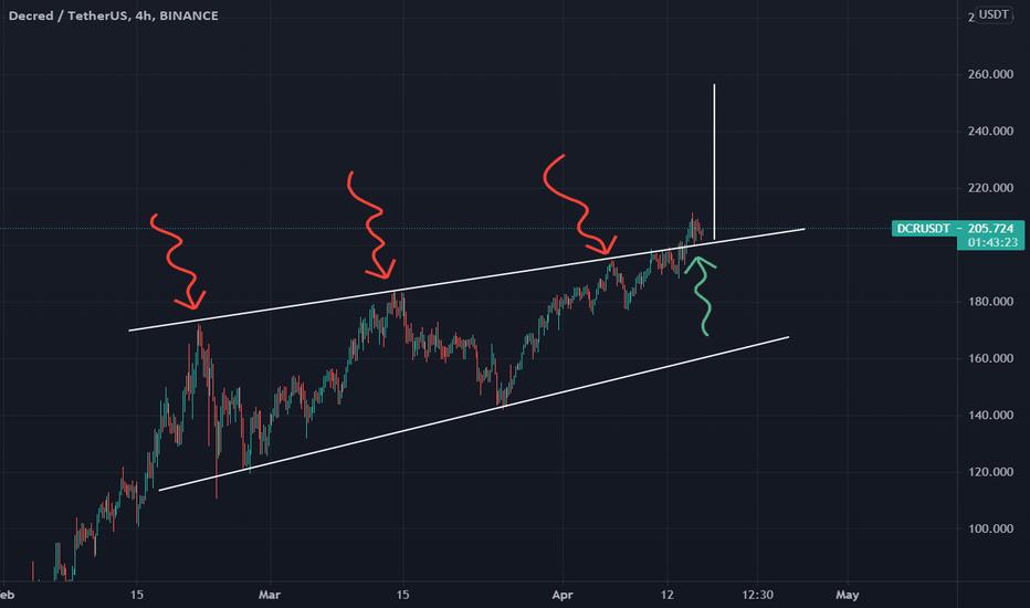 dcr btc tradingview