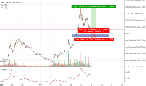 EOSBTC: EOS is about to grow against BTC