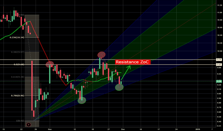 GG: GG quick bull retest at resistance zone