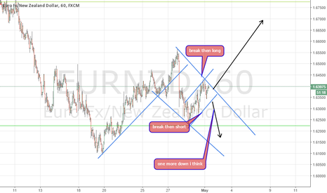 EURNZD: eurnzd waiting time