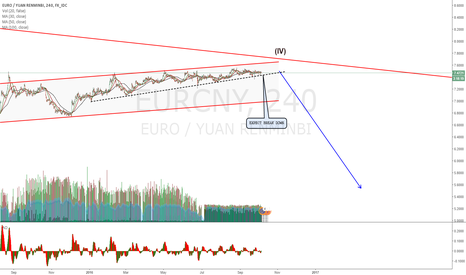 EURCNY: EURCNY wedge getting to and end