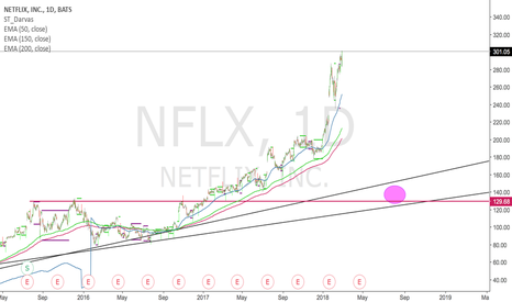 NFLX: Netflix extremely over valued but no one cares