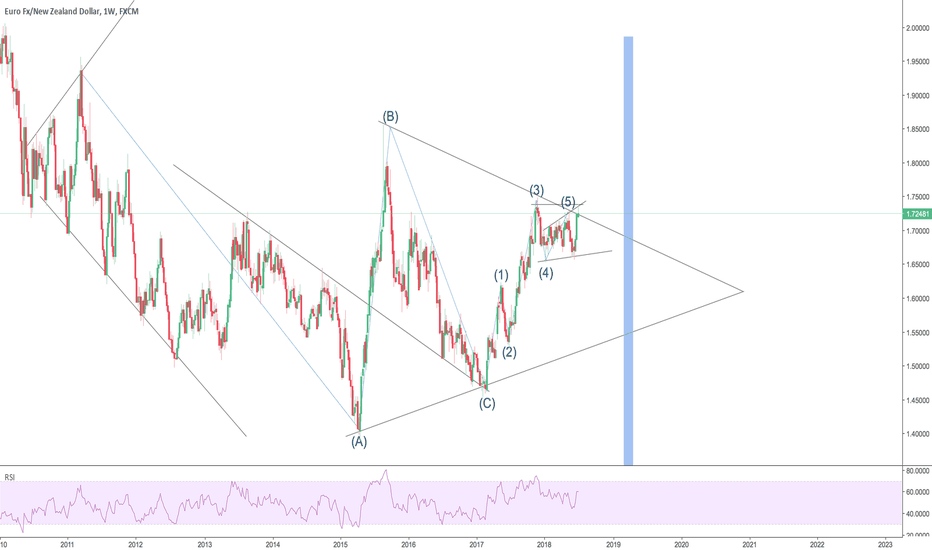 EURNZD: what do you think? down or up