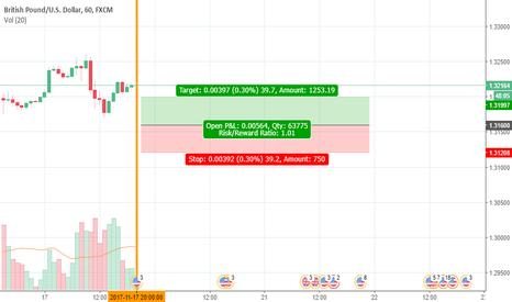 GBPUSD: Price Chart