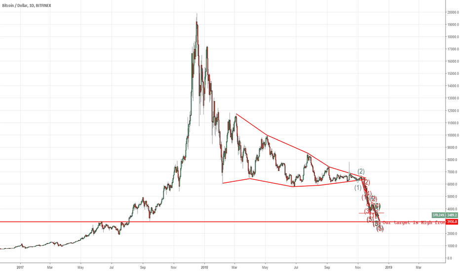 BTCUSD: We start from here