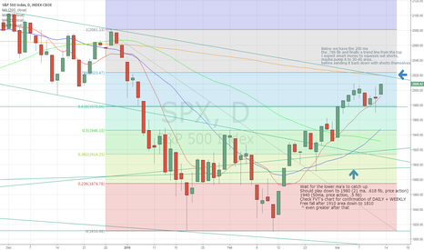 SPX: SPX March 11th going forward
