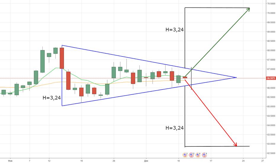 USDRUB_TOM: Формируется Симметричный Треугольник