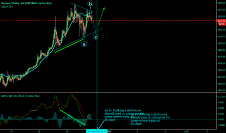 BTCUSD: Long early on the 30 April on Stamp