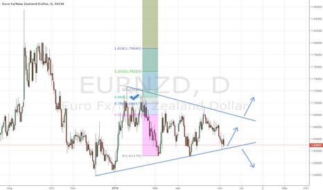 EURNZD: EURNZD - Planning Ahead