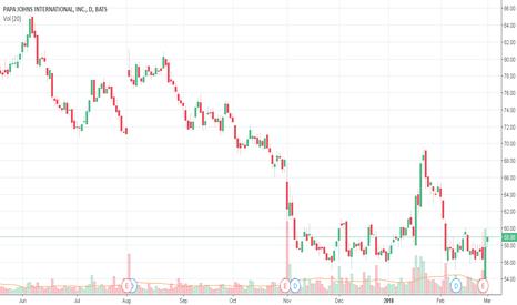 PZZA: PZZA Detected possible stock repurchase!!!