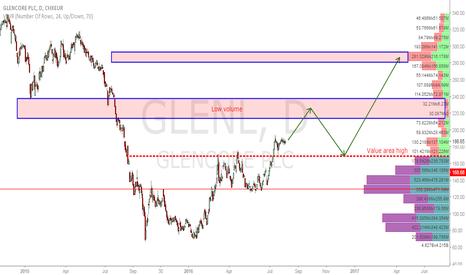 GLEN: Glencore Long