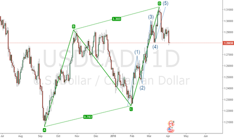 USDCAD: AB=CD and Elliot 5 waves