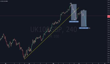 UK100GBP: UK100 Stock Bearish Trending
