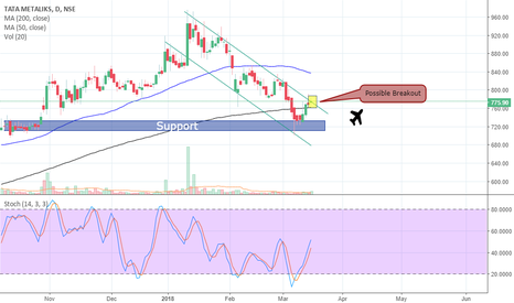 TATAMETALI: Channel Bullish Breakout on TATA Metaliks