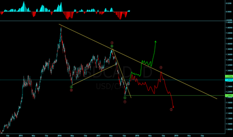 USDCAD: USDCAD: Is the long term correction finally over??!