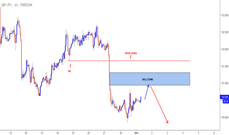 GBPJPY: GBPJPY intraday setup