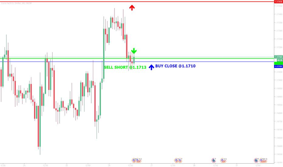 EURUSD: Trade with >70% probability: BUY close @ 1,1710