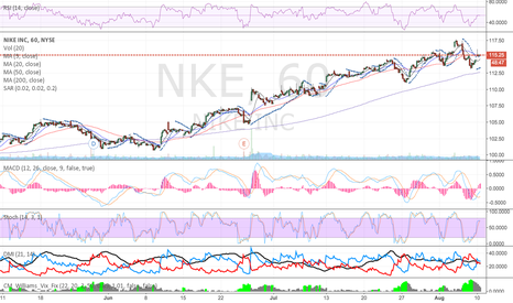 NKE: Looking Bullish, indicators (RSI, Stoch, MACD, and DMI) says so!