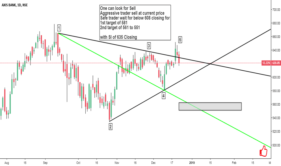 AXISBANK: Axis bank looking for aggressive sell trade