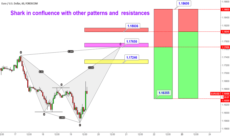 EURUSD: Potential Shark in confluence with other pattern and  resistance