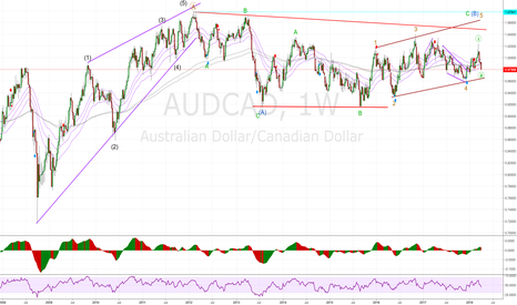 AUDCAD: AUDCAD weekly wave analysis