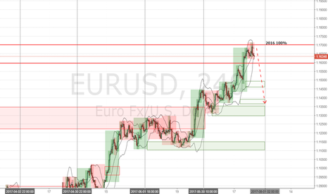 EURUSD: EUUSD 6E Forecast 26 July 2017