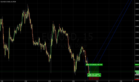 EURUSD: short term long
